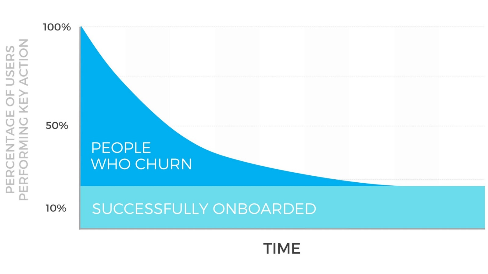 Percentage of Users Performing Key Action - People Who Churn - Successfully Onboarded