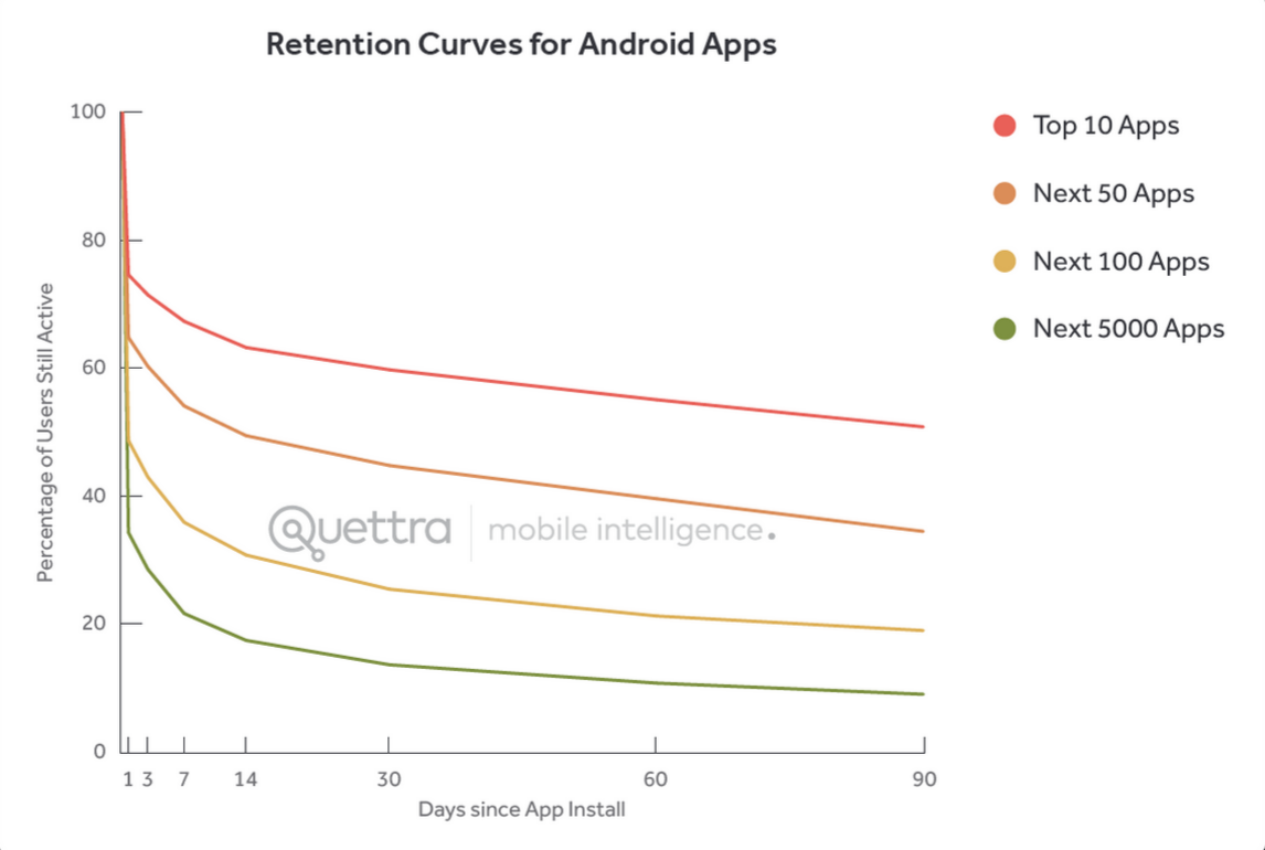 Retention Curves for Android Apps