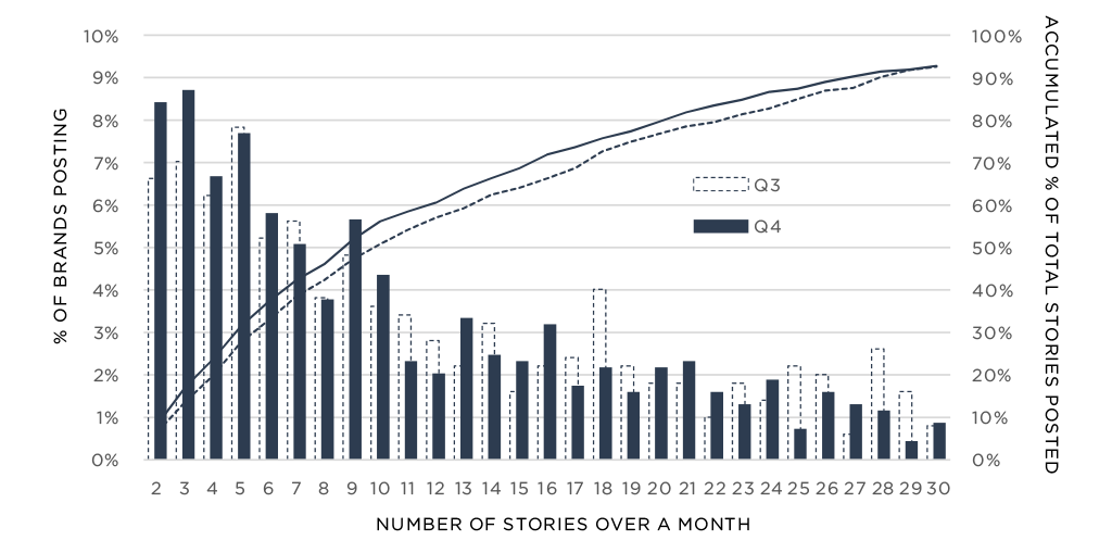 How to Use Snapchat Influencers For Massive App Downloads - Stories Per Month Chart