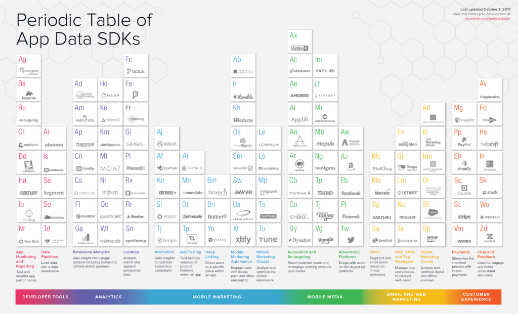 Minimum Viable Analytics for a Mobile Startup A Guide for Non-Tech Founders and CEOs - Periodic Table of App Data SDKs